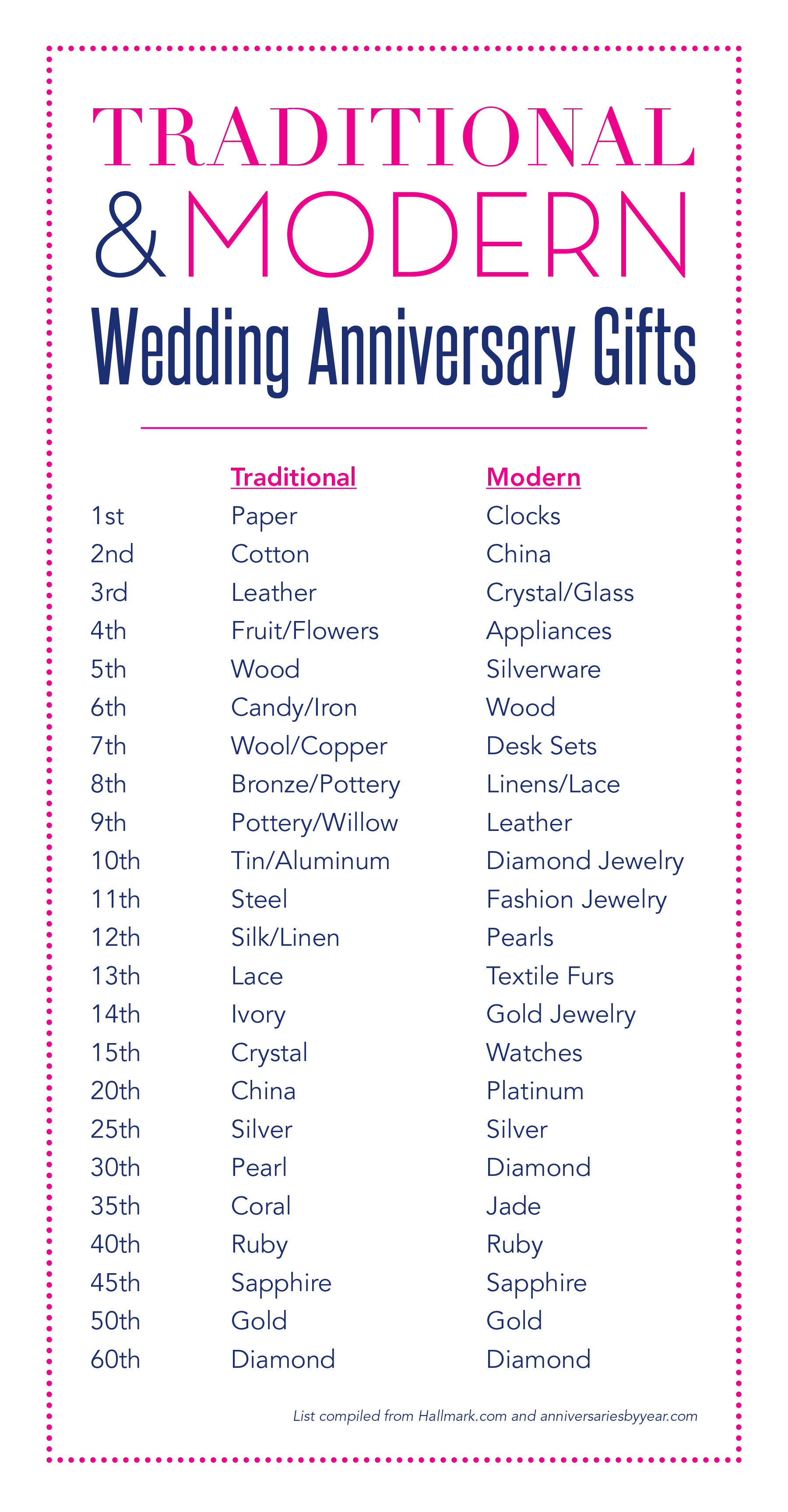 Wedding anniversary gifts hitchcock creative What are the traditional wedding anniversary gifts for each year