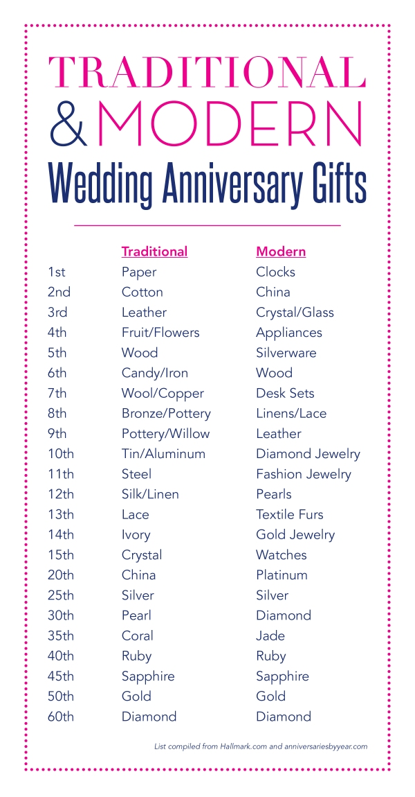 wedding anniversary gifts (traditional & modern)