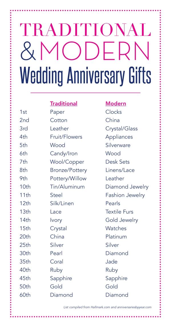 wedding gifts: